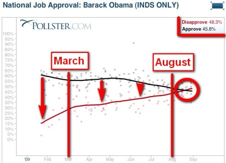 Job Approval Independents 2009-09-08.jpg
