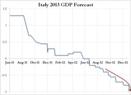 20130118_ITALYGDP1_0