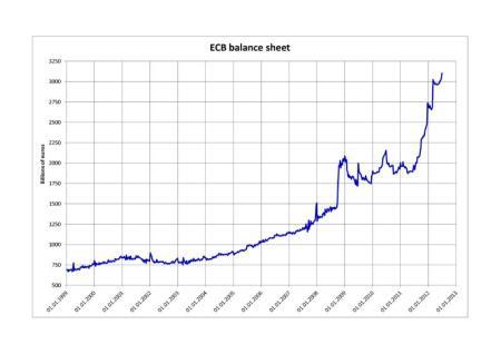 EBC Balance sheet