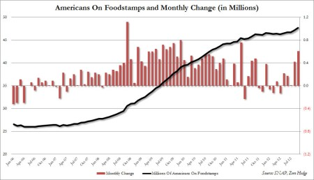 Foodstamps%20Oct