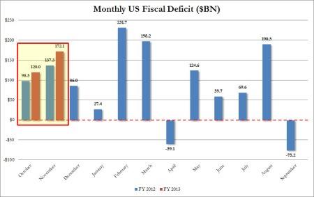 Nov deficit