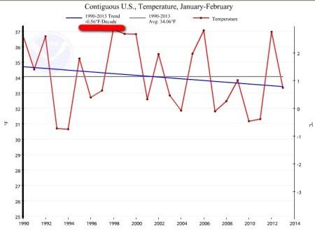 Jan-Feb 1990-2013a