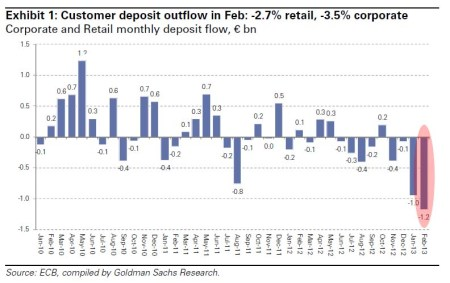 Cyprus outflows