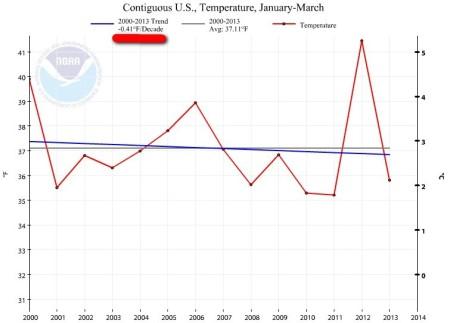 Jan-Mar 2000-2013a