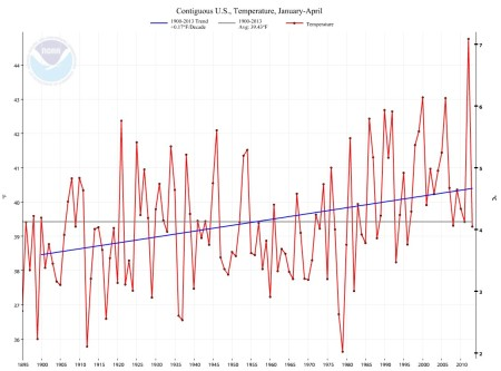 Jan-Apr 1900-2013