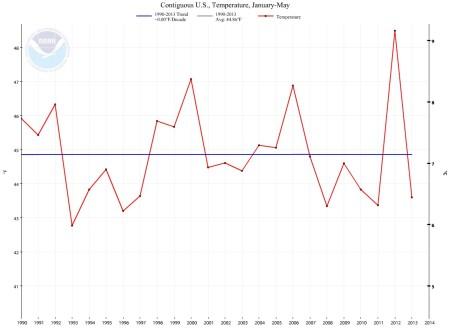 Jan-May 1990-2013