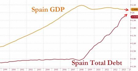 20131115_SpainGDP