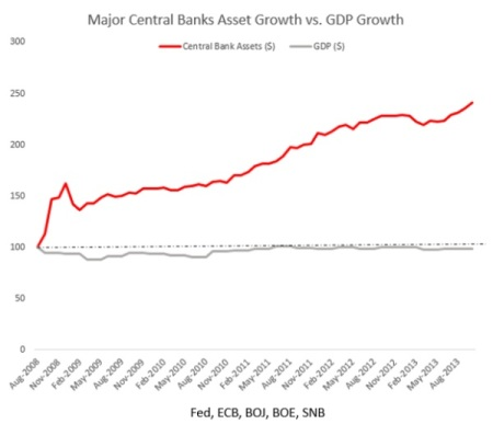 Central Banks and GDP growth